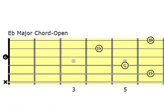 Guitar guitar chords eb : Easy Eb Major - Guitar Lessons Made Simple - Gresham, Or - Josh Taylor