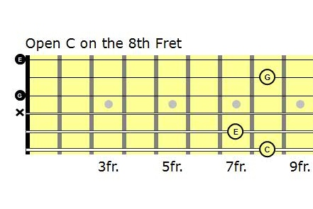 Open Chords In C Guitar Lessons Made Simple Gresham Or Josh
