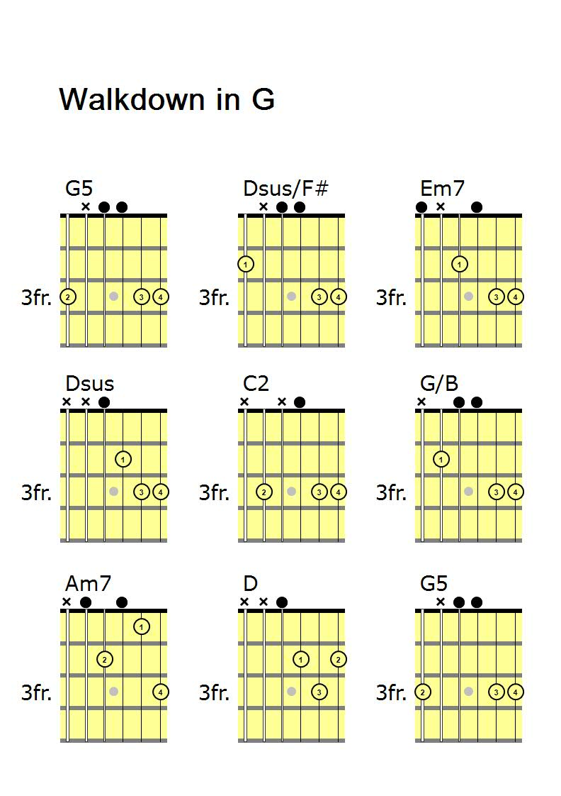 9 Basic Steps For The Walkdown In G Guitar Lessons Made Simple
